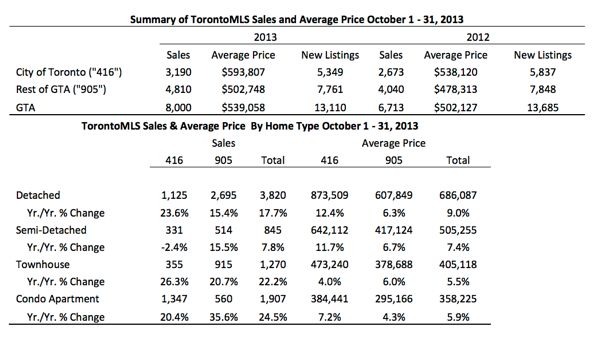 Toronto Real Estate Market Report: October 2013 Statistics Photo