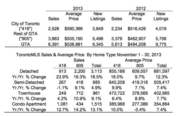 Toronto Real Estate Market Report: November 2013 Statistics Photo
