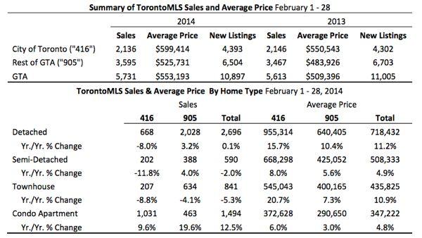 Toronto Real Estate Market Report: February 2014 Statistics Photo