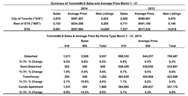 Toronto Real Estate Market Report: March 2014 Statistics Photo