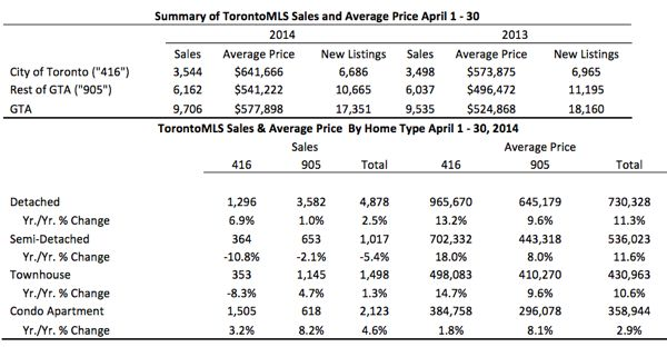 Toronto Real Estate Market Report: April 2014 Statistics Photo