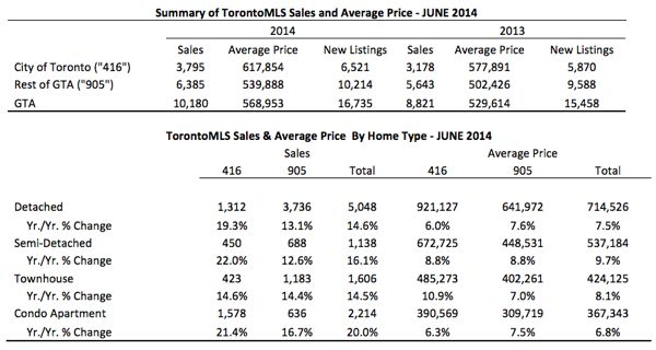 Toronto Real Estate Market Report: June 2014 Statistics Photo