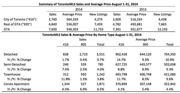 Toronto Real Estate Market Report: August 2014 Statistics Photo