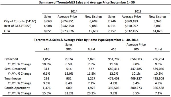 Toronto Real Estate Market Report: September 2014 Statistics Photo