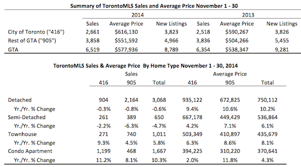 Toronto Real Estate Market Report: November 2014 Statistics Photo