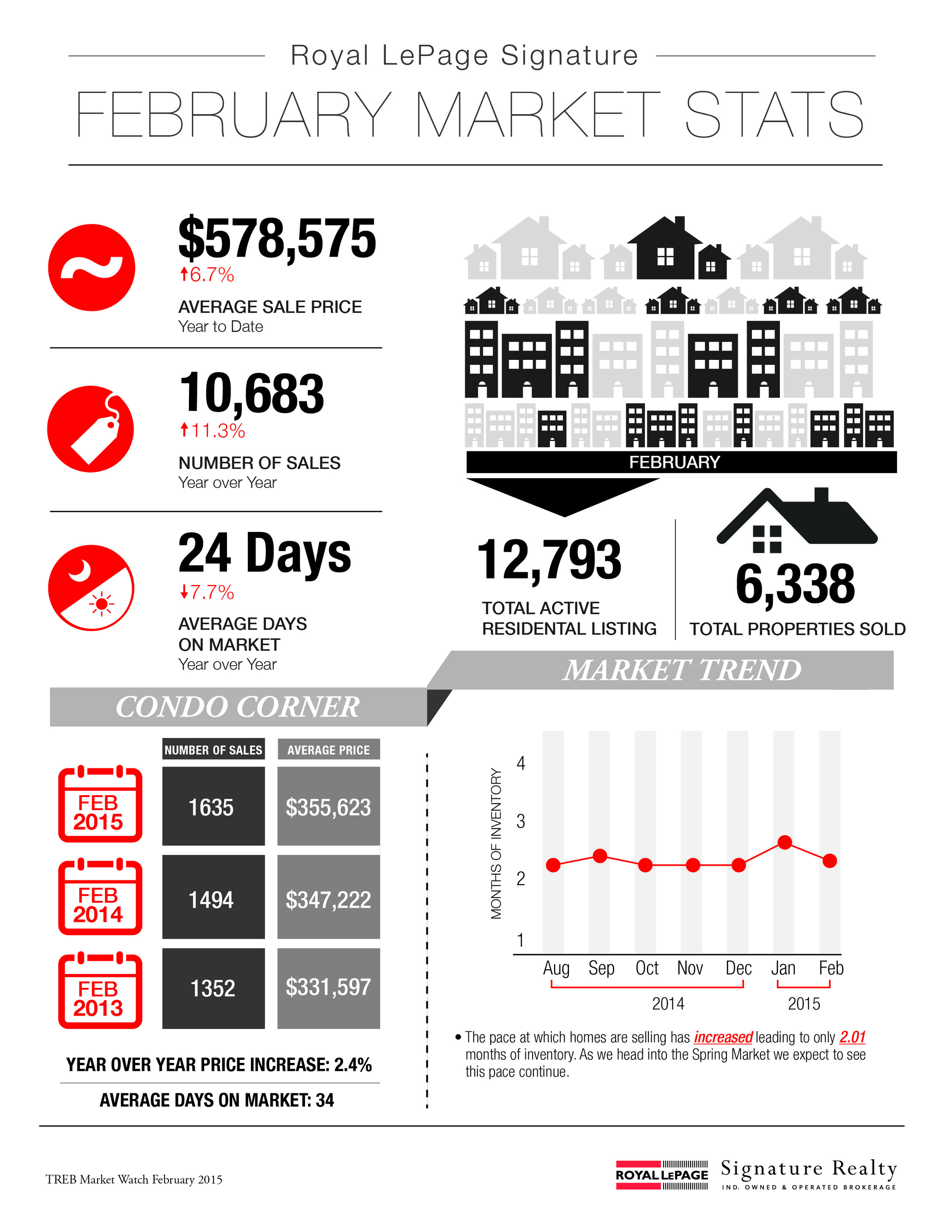 February 2015 Market Stats: Infographic & Report Photo