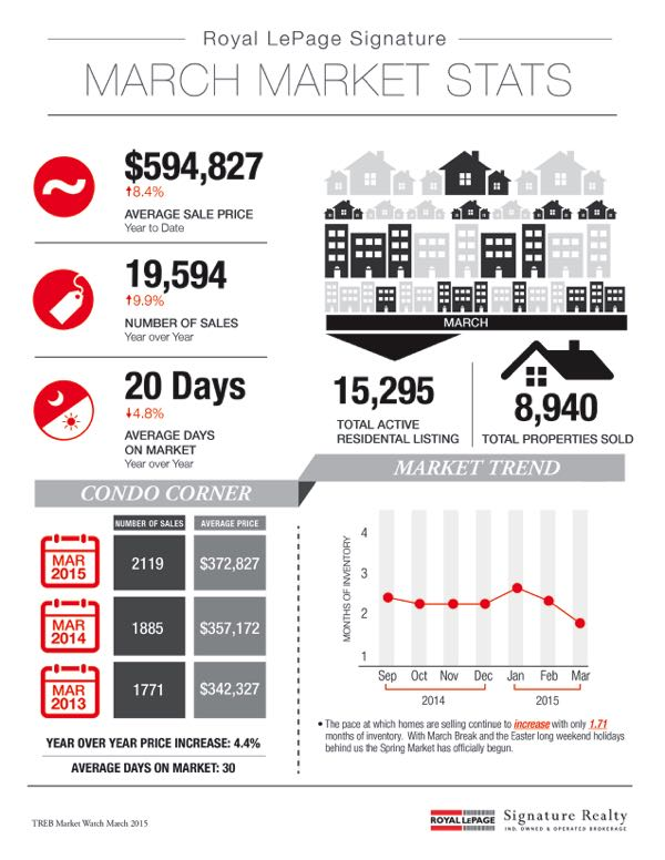 March 2015 Market Stats: Infographic & Report Photo