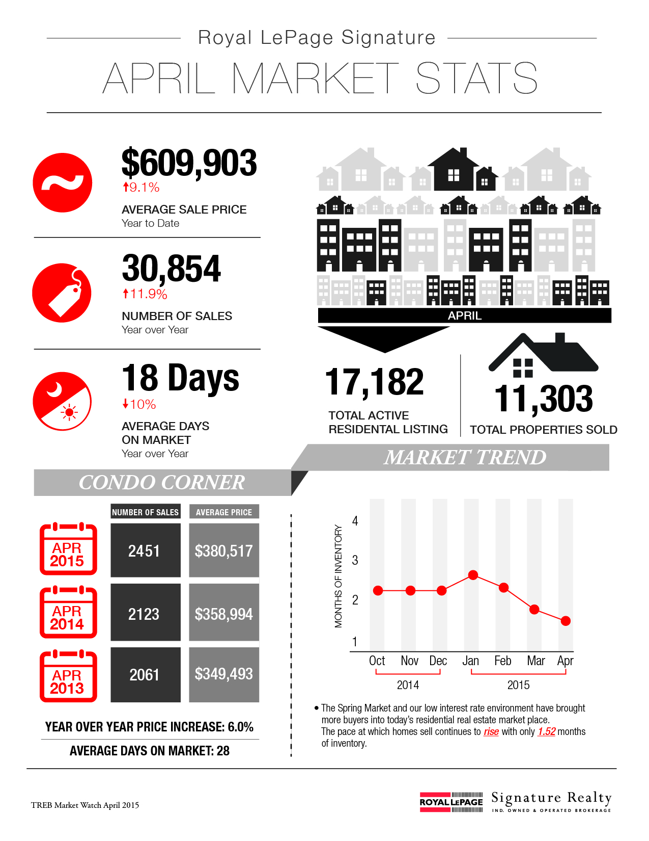 April 2015 Market Stats: Infographic & Report Photo