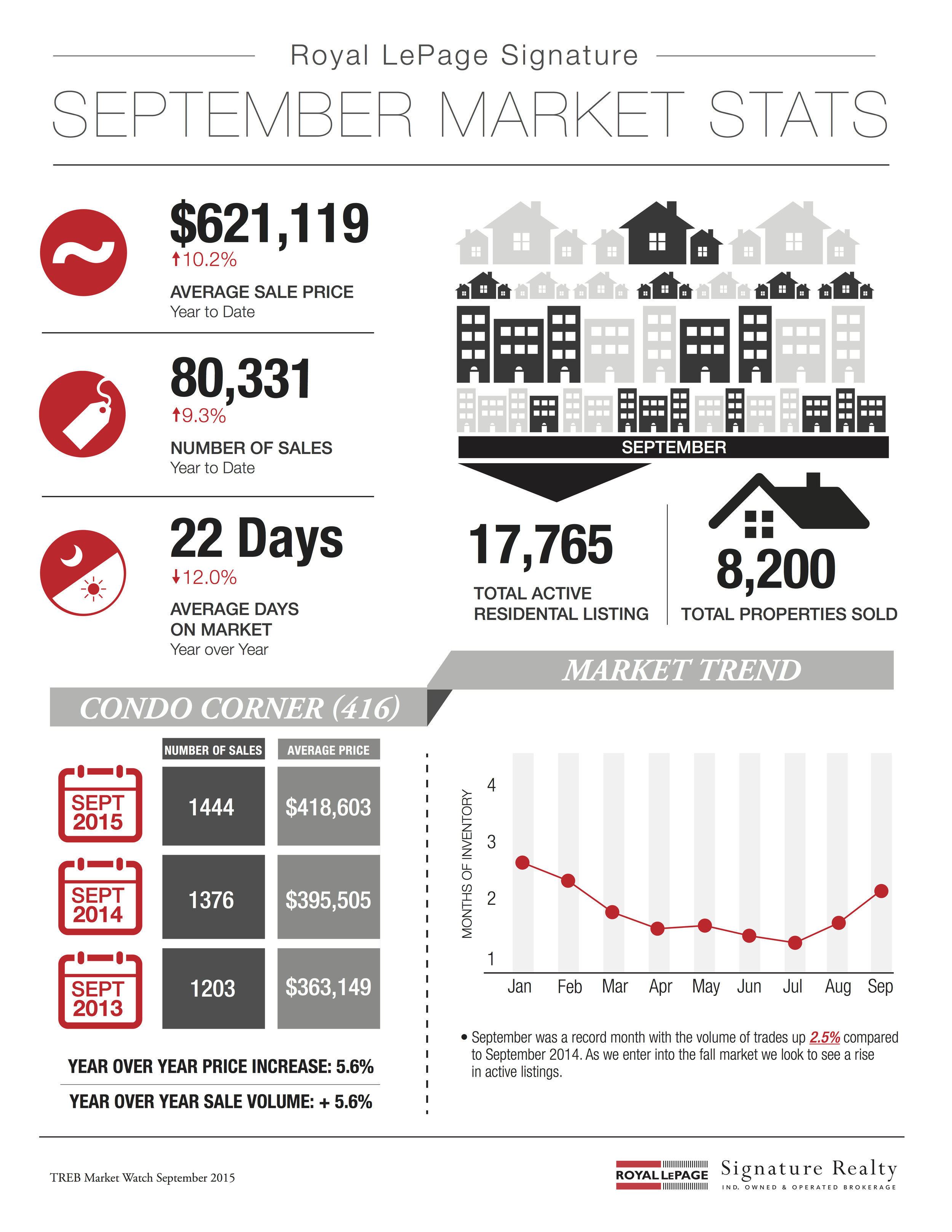 September 2015 Market Stats: Infographic & Report Photo
