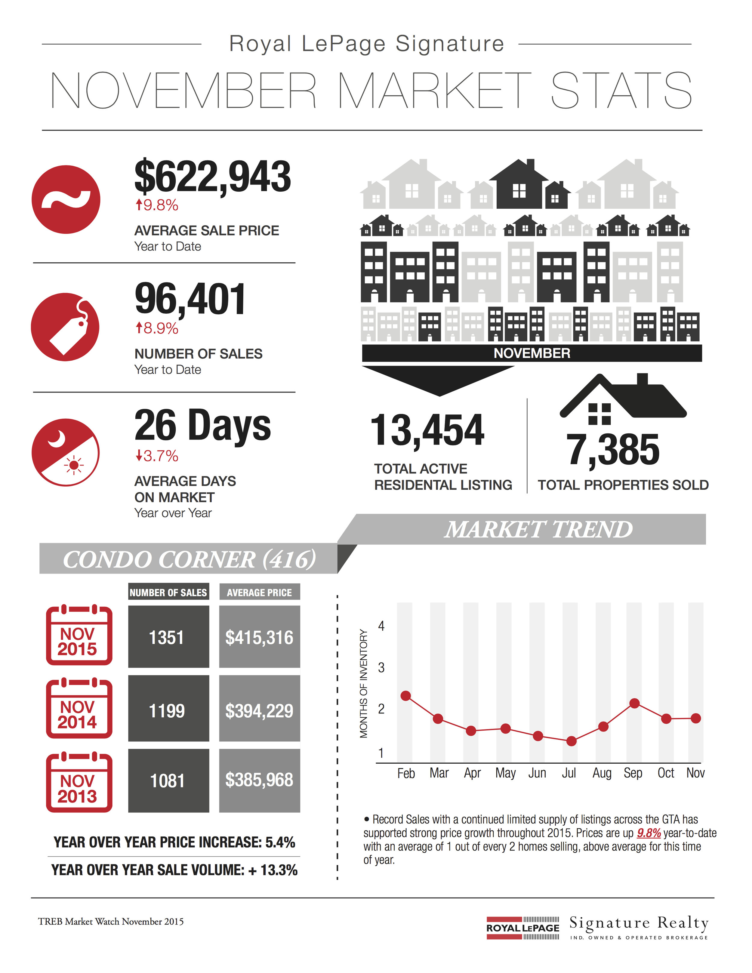 November 2015 Market Stats: Infographic & Report Photo