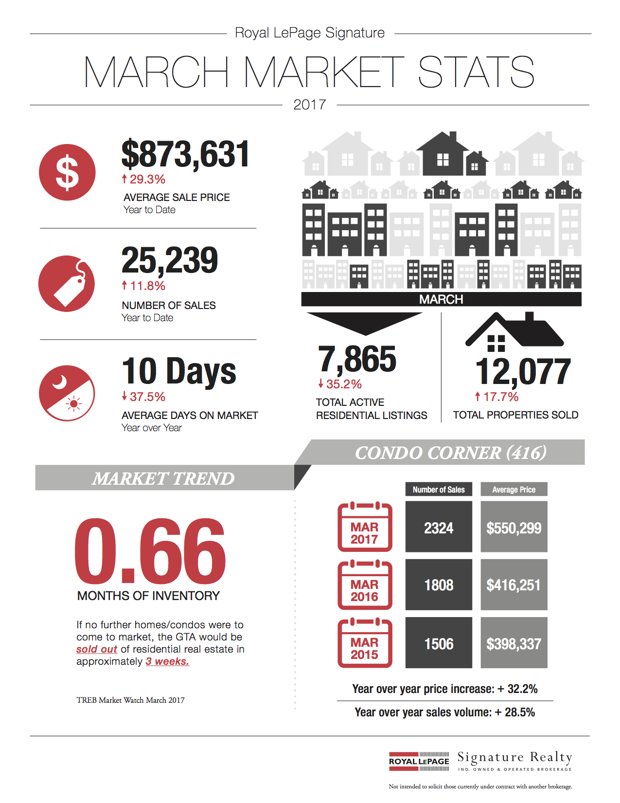 March 2017 Market Stats: Infographic & Report Photo