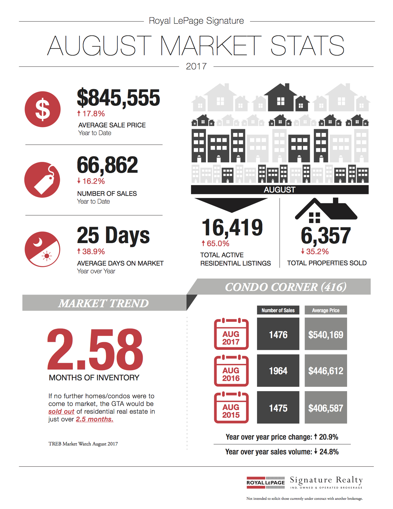 August 2017 Market Stats: Infographic & Report Photo