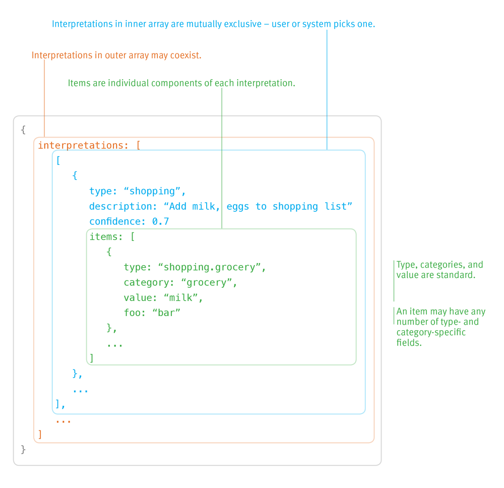 Internal API Structure