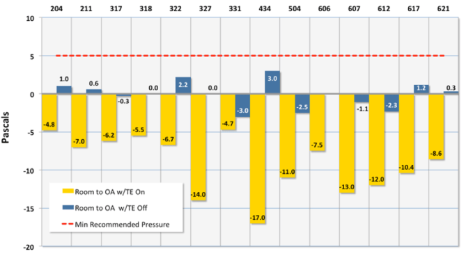 Figure 1:Results of pressurization measurements in 14 hotel guestrooms distributed throughout the building (different floors and orientation). With all HVAC systems operating, all rooms were under negative pressure relative to the outdoor air (yellow columns). Turning off the toilet exhausts allowed nine rooms to become slightly positive or neutral (blue columns), but well below the five pascal positive limit (dotted red line) recommended for warm, humid climates. Five rooms remained slightly negative even after the toilet exhausts were turned off.