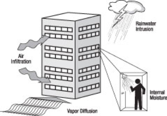 Figure 5:  Moisture accumulation inside buildings comes from four main sources.