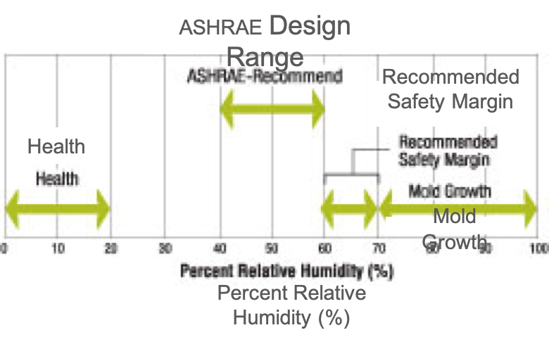 Figure 7:  To control microbial growth, ASHRAE recommends keeping RH to within 40 to 60 percent.  Source: Adapted from ASHRAE Handbook HVAC Systems and Equipment, 2012.