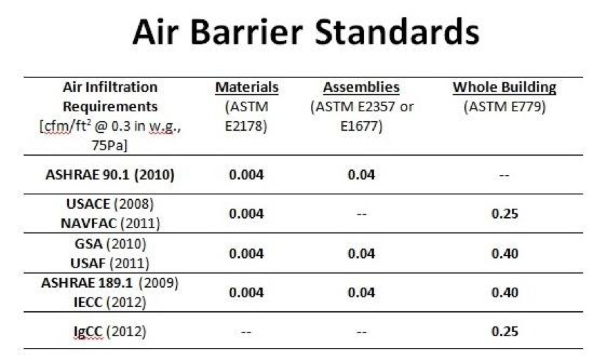 Figure 1:    Air Barrier Standards where the air infiltration requirements for each component are written based on ASTM standards for that component and verified through field testing. The left hand column is comprised of various codes and standards. Note the emphasis that the IgCC and the United States Army Corps of Engineers (USACE) has placed on high performance and innovation by driving more stringent whole building air infiltration requirements from 0.40 CFM per SF to 0.25 CFM per SF.