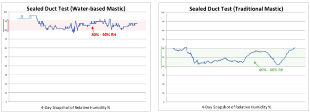 Figure 6:The graph on the left demonstrates how the water-based mastic kept the relative humidity (RH) inside the ductwork at levels that would grow mold. The graph on the right shows conditions in another identical ductwork section where the RH inside the ductwork would significantly reduce the opportunity for mold growth.