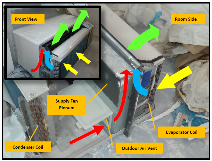 Figure 2: View of PTAC unit removed from wall sleeve-room side is to right. Inset in upper left shows front view of unit in sleeve with cover removed. Supply fan draws unconditioned outdoor air (red arrows) into supply fan plenum. Fan also draws room return air (yellow  arrows) through evaporator coil cooling room air (blue arrows). Unconditioned outside air mixes with conditioned room air and discharges to room (green arrows) through supply air louvers.