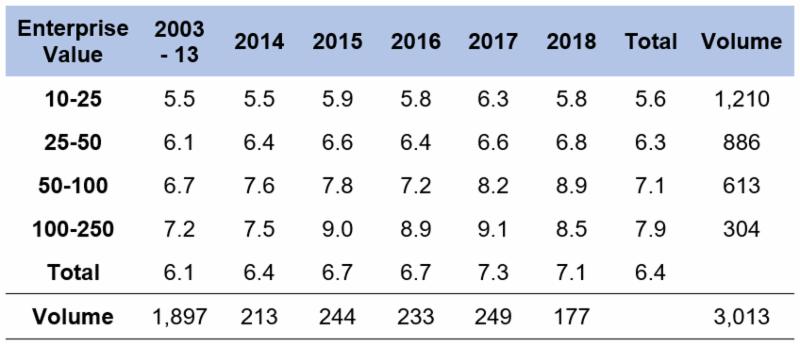 Source: GF Data M&A Report November 2018