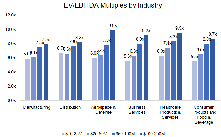 Of Course, Enterprise Value = EBITDA x the Multiple… Uh, So What's