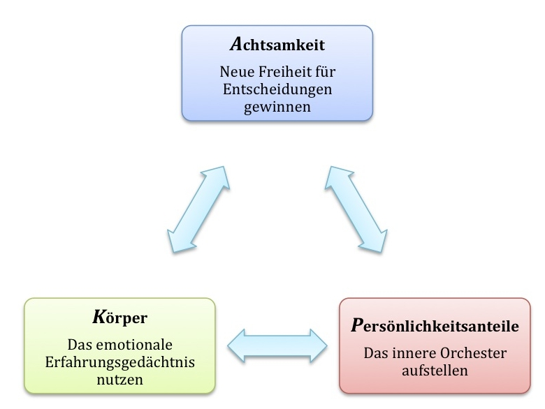 kap-ansatz für emotionale selbstführung von karin dölla-höhfeld