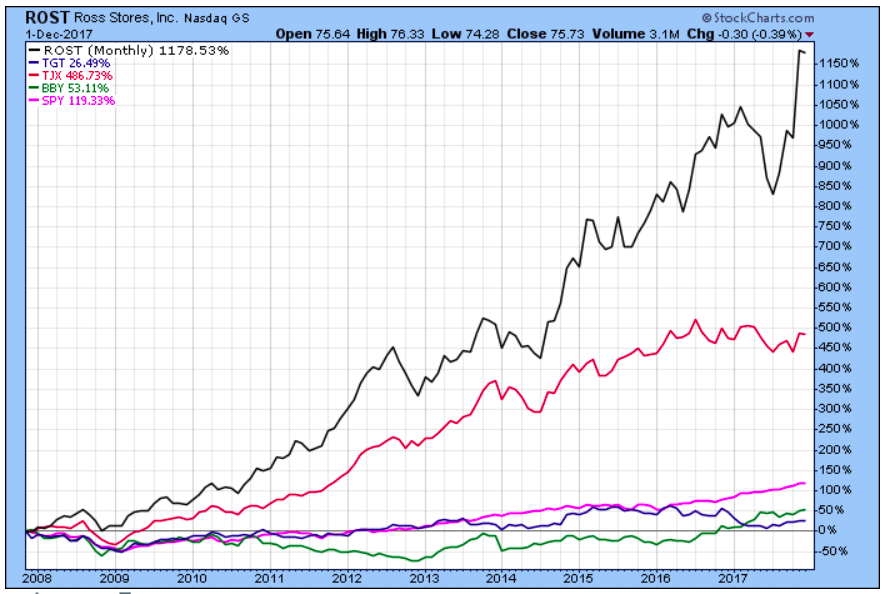 Perhaps Target & Best Buy have some catch up to do?  Chart Source: Stockcharts.com