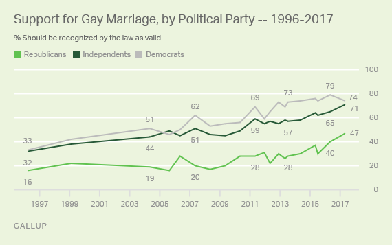 gallup gay marriage support.png