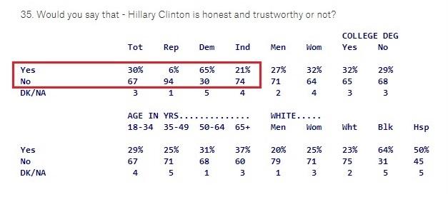 hillary clinton trustworthiness 2.jpg