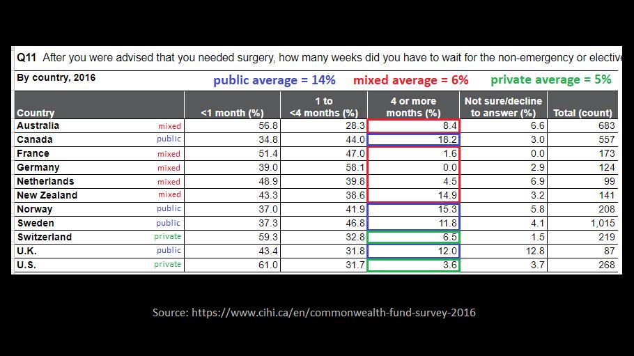 wait times - surgery 5.7.png
