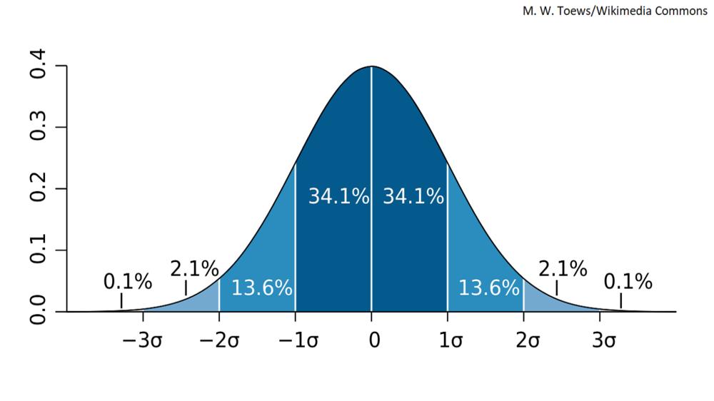 normal distribution v2.png