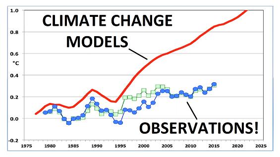 "Photo: Edited version of graph from: ""Testimony of John R. Christy.""  Docs.House.gov . Feb 2, 2016."