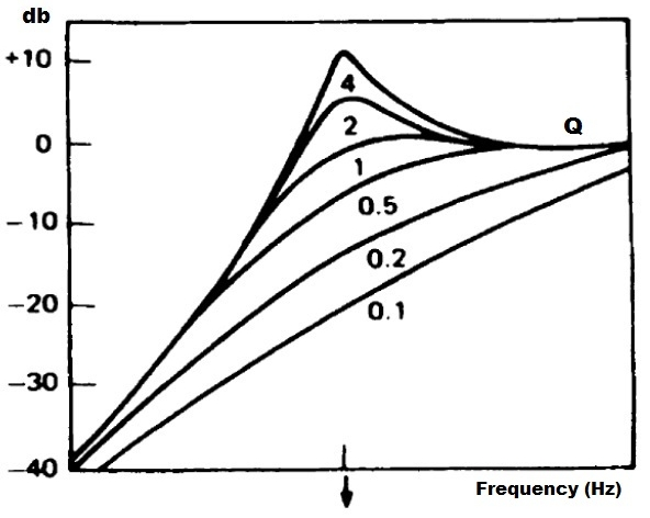 Thiele-Small-Q-resonant-frequency-2.jpg