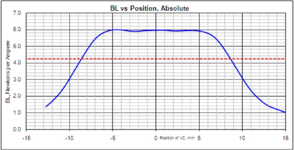 "Figure 12: The BL plot from the example simulation above (Wiggins. ""XBL: A Primer"")"