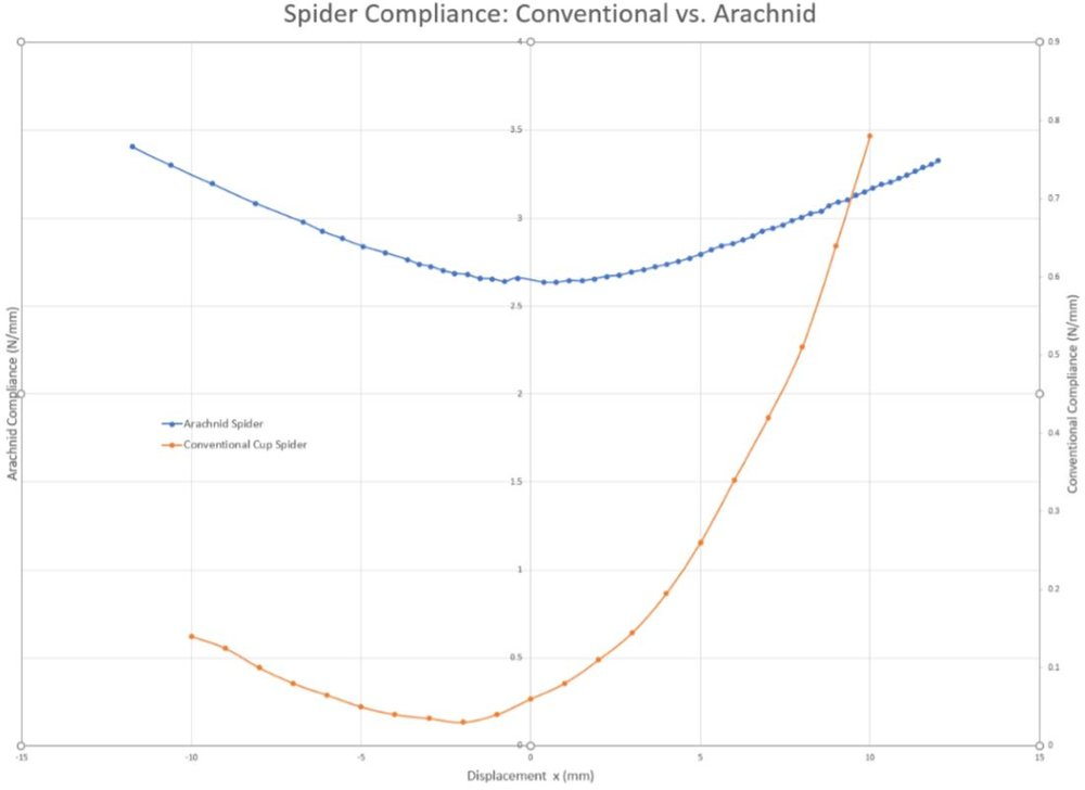 Figure 16: Stiffness (N/mm) plotted over excursion from resting position (a basic cup spider is plotted in orange; arachnid design is plotted in blue).
