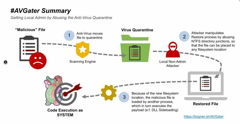 new-vulnerability-exploits-antivirus-programs-to-install-malware-1-768x398.jpg