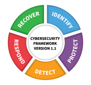 Nist > 1.1 - The release of the Cybersecurity Framework Version 1.1 is a significant advance that truly reflects the success of the public-private model for addressing cybersecurity challenges