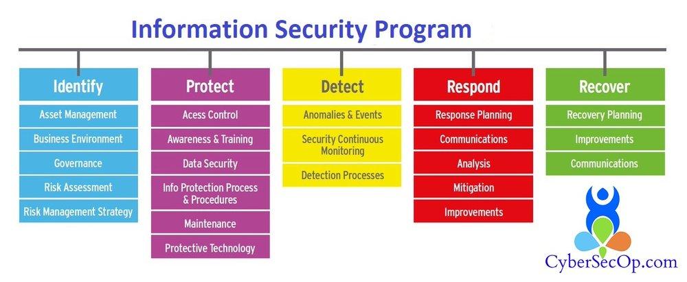 Security Program Management.jpg