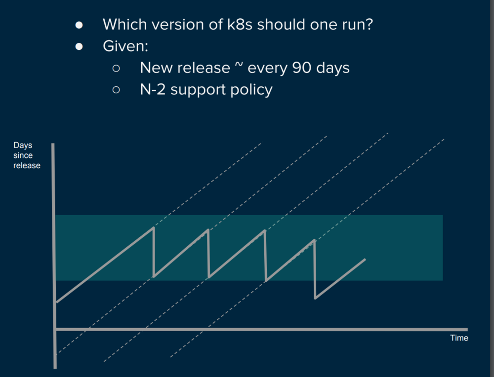 Upper and lower bounds for how old a version of a dependency (in this case kubernetes) should be.