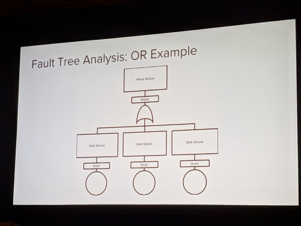 Fault Tree Analysis of a raid0 array is an example of an OR gate: the probability of a total failure is the probability of disk1 or disk2 or disk3 failing.