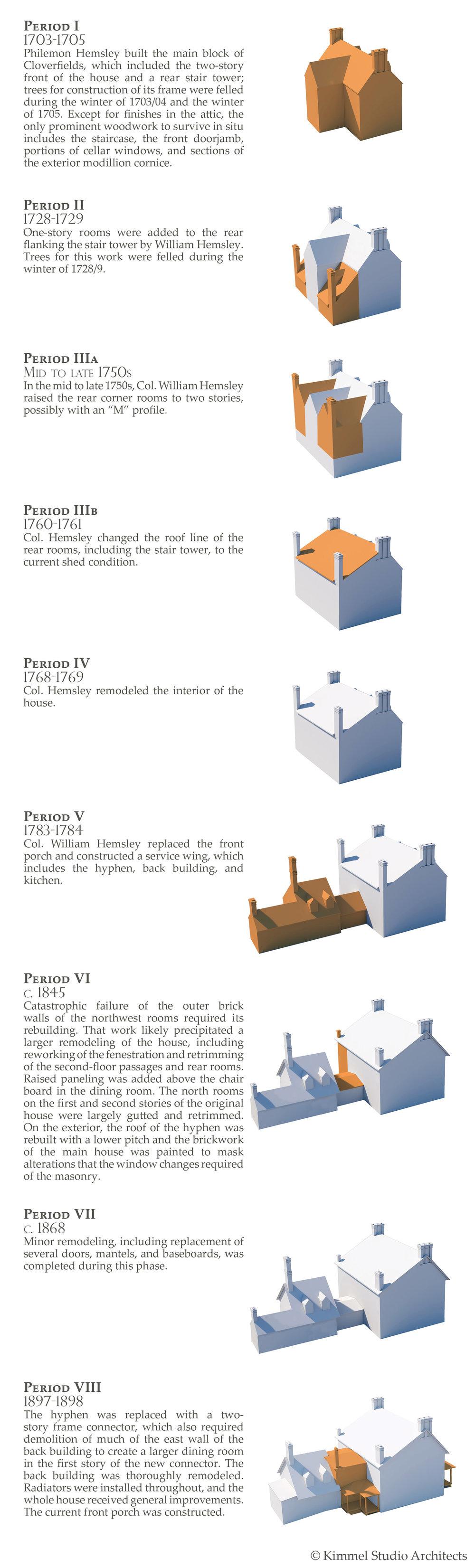 Kimmel Studio - Cloverfields Construction Phases Vertical.jpg