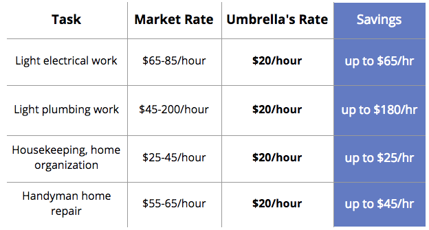 *data sourced from homeadvisors.com/cost