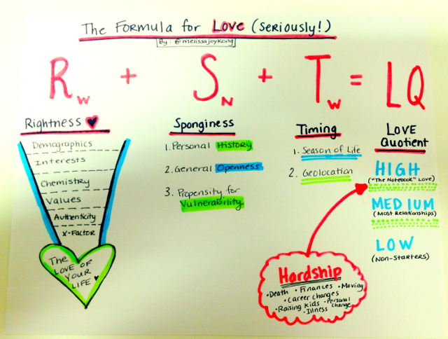 The Formula for Love | The Loveumentary