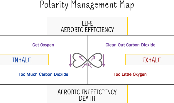 Polarity Breathing | The Loveumentary