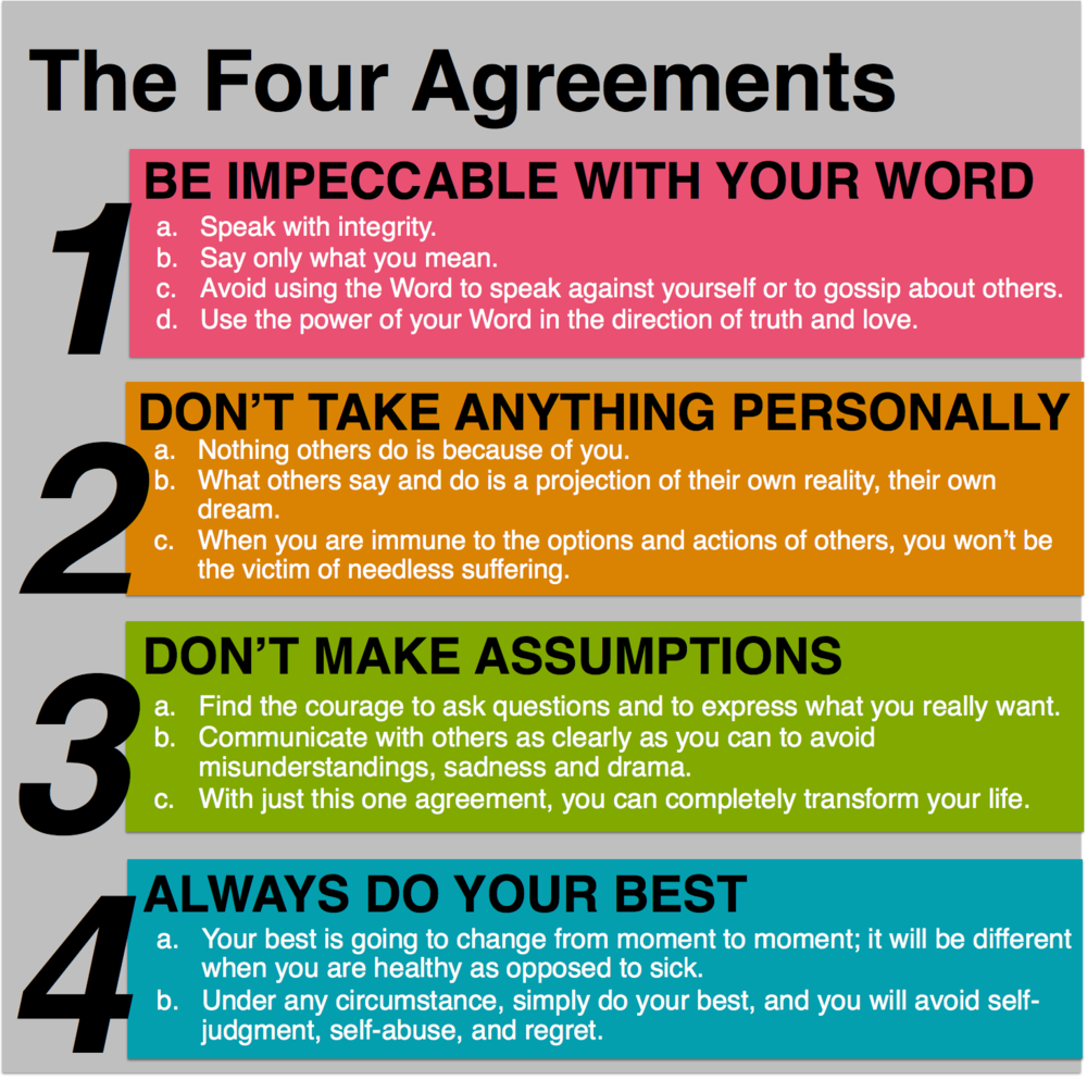 Standard 1 Student Development The Four Agreements Creating A