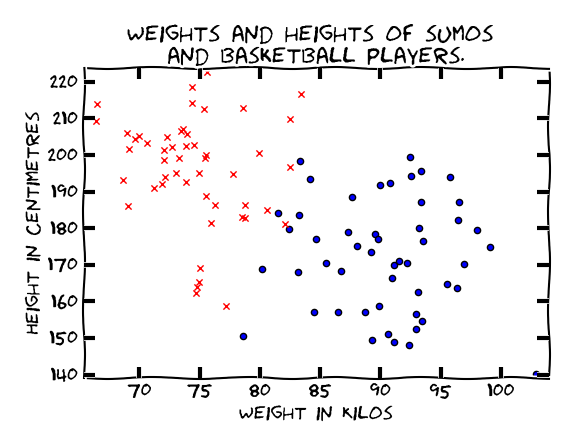 Figure 2: Dataset for two classes of athletes.