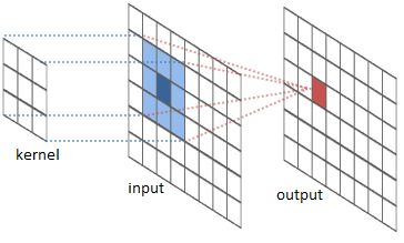 Figure 5: Visualisation of Convolution, source:  http://intellabs.github.io/RiverTrail/tutorial/