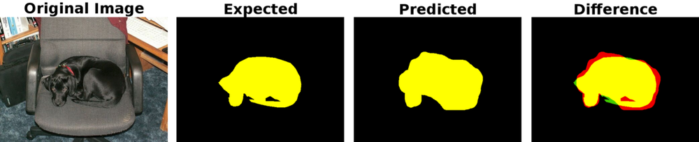 The different sets of pixels that make up the Intersection over Union. From left to right: The original image, The expected pixels for the dog class, The predicted pixels for the dog class, The difference image illustrating the three Intersection over Union sets: Yellow: True Positives, Green: False Negatives, Red: False Positives.