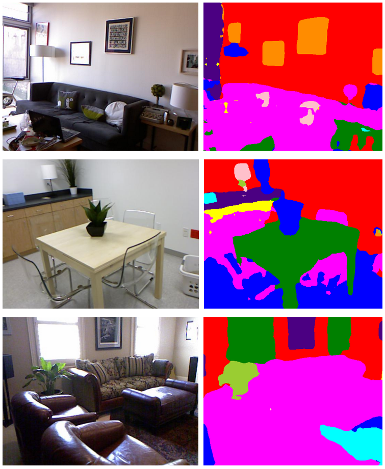 The algorithm output for three images from the NYUD 40 dataset. Left) The original images. Right) The algorithm output. Each pixel is coloured by the class of its highest probability.