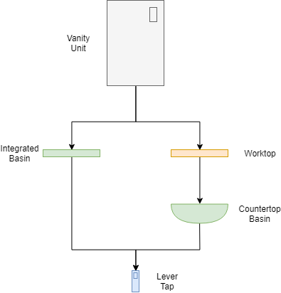 Product configuration graph for the countertop basin and integrated basin variants of the vanity unit.